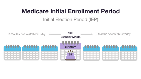 Medicare Initial Enrollment Period graphic