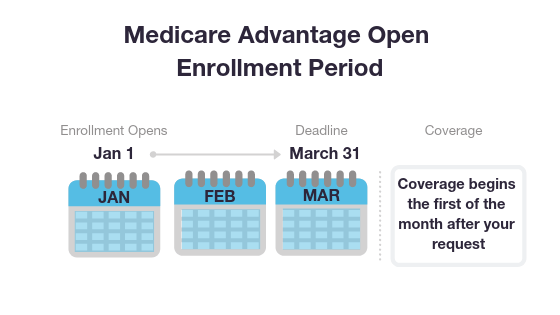Medicare Advantage Open Enrollment Period graphic