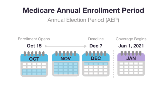 2020 Medicare AEP graphic